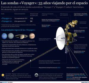 Soy Astrónoma | Astronomía y Astrofísica para todas